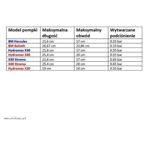 Bathmate - Hydromax X40 (przeźroczysta) eroplay.pl, BA005B