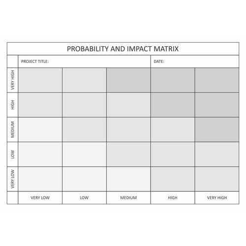 Wally - piękno dekoracji Tablica magnetyczna suchościeralna probability and impact matrix tablica 101