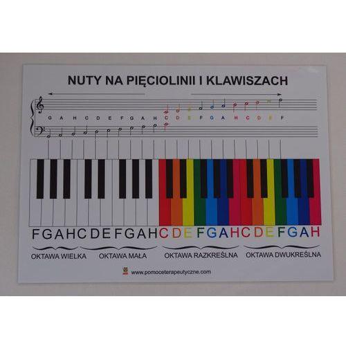 Nuty na pięciolinii i klawiszach - plansza demonstracyjna marki Bystra sowa