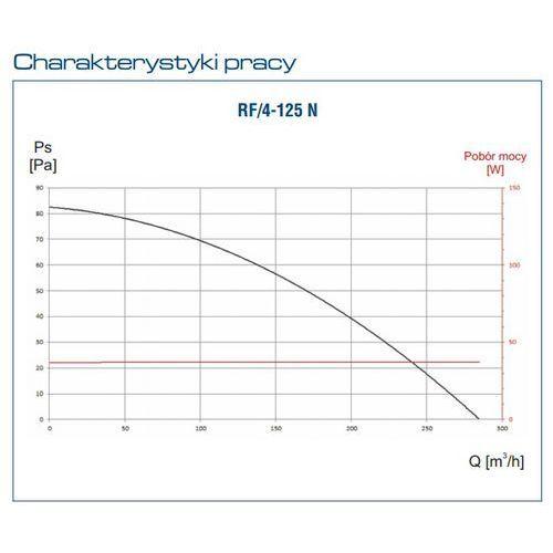 Wentylator dachowy RF/4-125