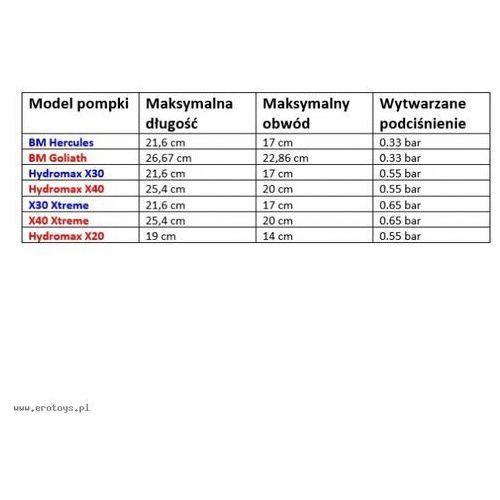 Bathmate - hydromax x20 (czerwona) marki Bathmate (uk)