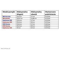 Bathmate (uk) Bathmate - hydromax x40 (przeźroczysta) eroplay.pl (5060140203247)