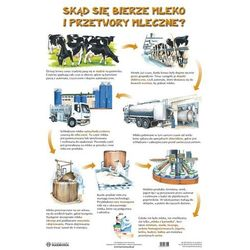 Plansza. Skąd się bierze mleko i przetwory mleczne?