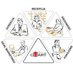 Program dla hoteli CHART (od 31 - 75 pokoi)