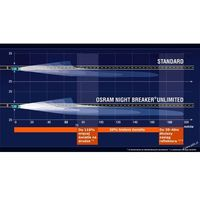 Żarówka OSRAM H4 60/55W 12V Night Breaker Unlimited 64193NBU-01B 1szt. BLISTER