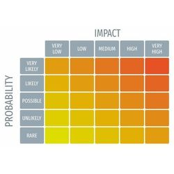 Tablica magnetyczna suchościeralna probability impact matrix 102